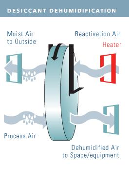 Desiccant Wheels Heat Wheels Proflute Ab Energia Uae